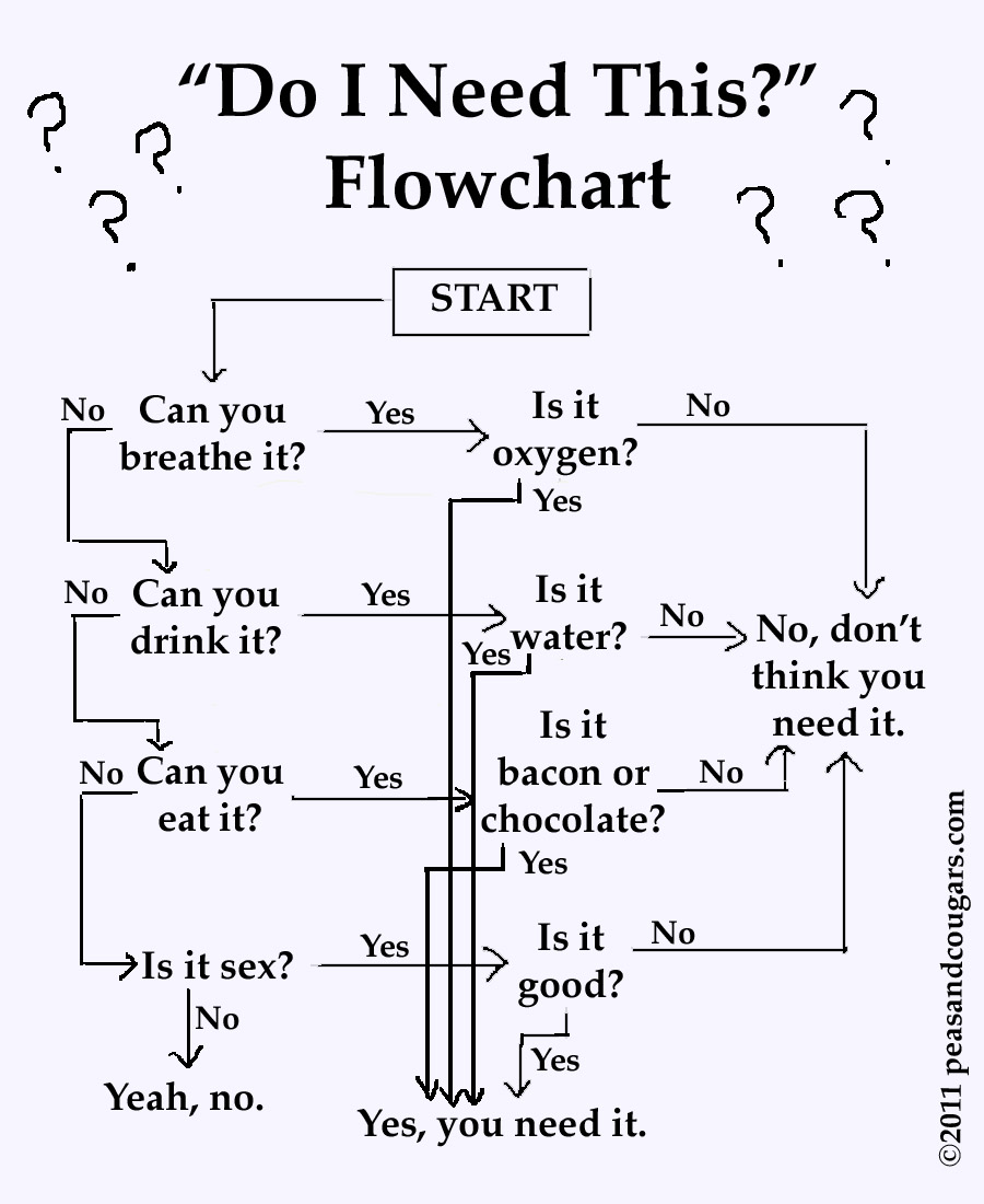 Do i need this flowchart peas and cougars advertisements nvjuhfo Images