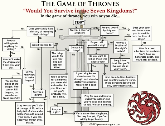 Game of Thrones Flowchart