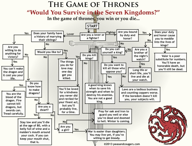Game of Thrones Flowchart